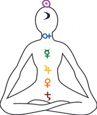 ruling planets of chakras - photo #34